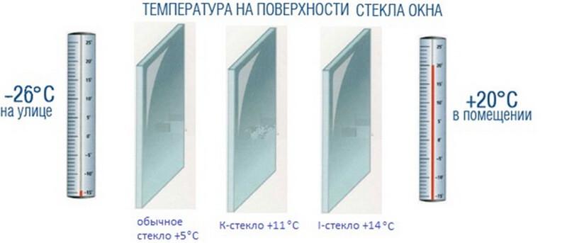 Отсутствие конденсата на энергоэффективных окнах