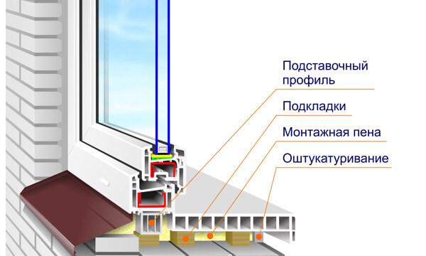 Схема монтажа окна